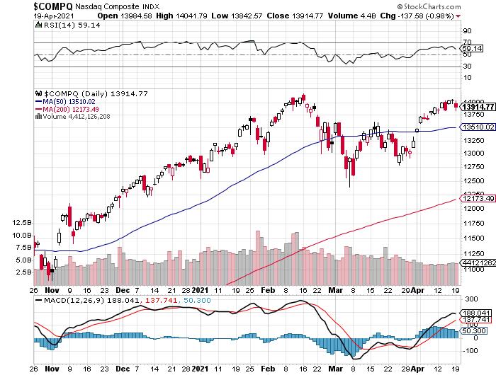 NASDAQ Composite beursindex