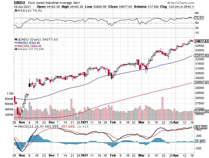 Dow Jones beursindex