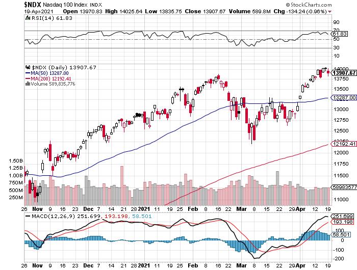 NASDAQ 100 beursindex