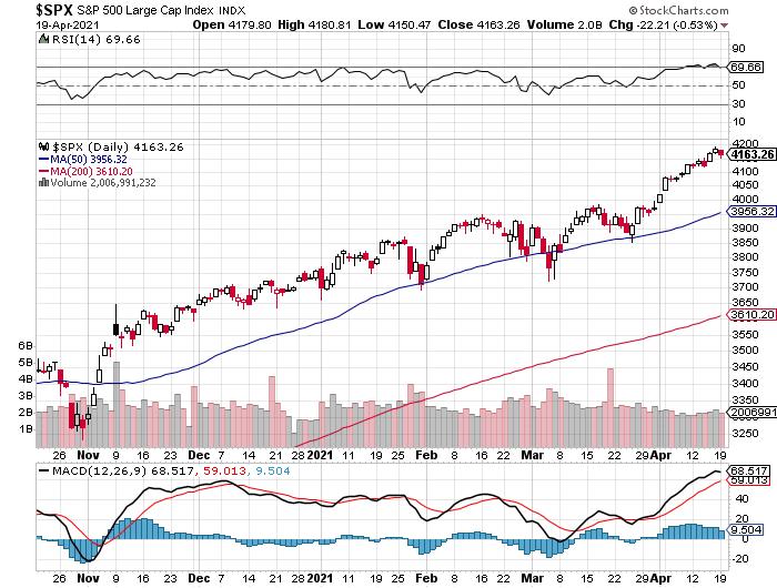 S&P 500 beursindex